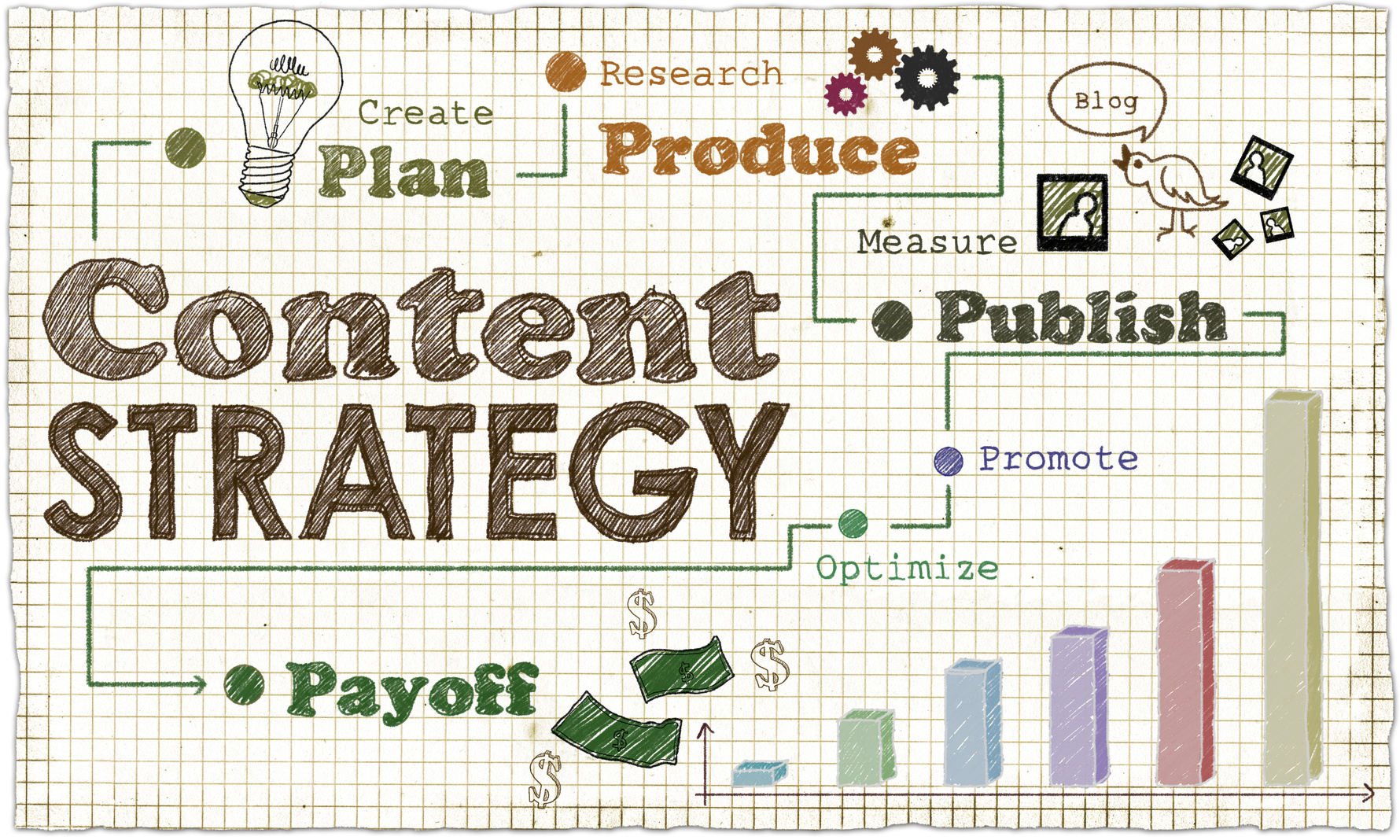 Content Strategy that works